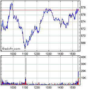 Asml Holding N.v. - New York Registry Shares (mm) Intraday Stock Chart Saturday, 25 May 2013